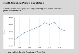 North Carolina Prison Population. png