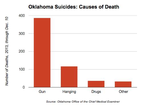 Oklahoma Suicide Causes