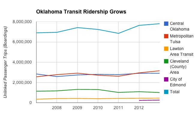 Ridership chart