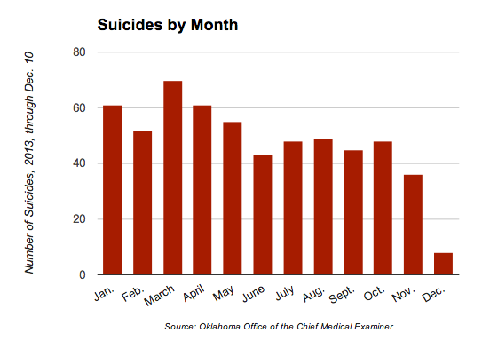 Suicides by Month
