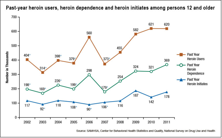Federal statistics show that nationwide heroin use doubled over a 10-year period.