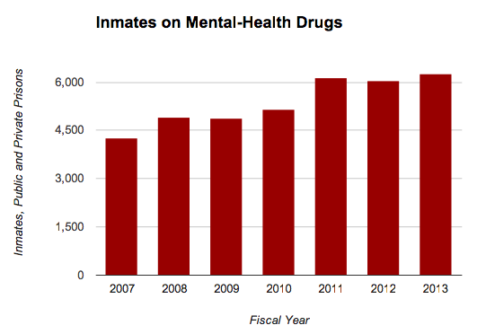 Prison Meds - Inmates on Drugs