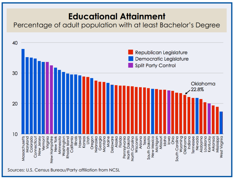 EducationalAttainment