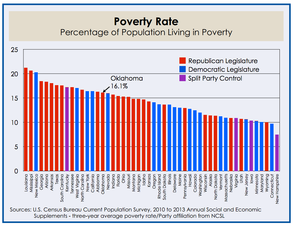 texas poverty rate 2018