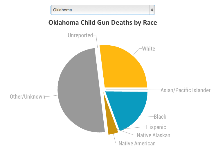 Click on the image to see an interactive on child gun deaths by race and state