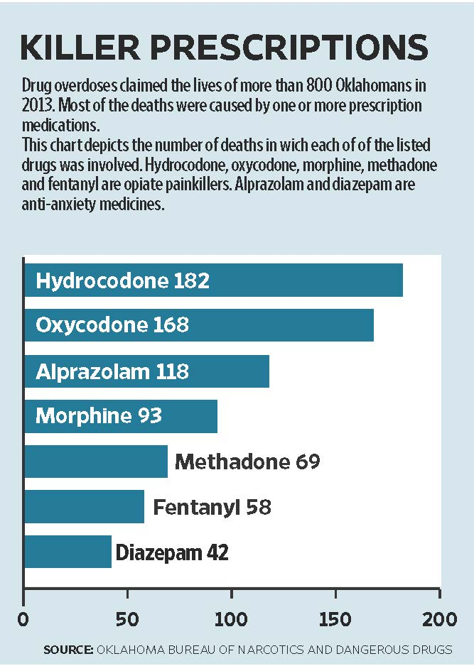 Drug OD Deaths