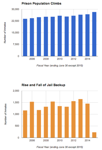 Prison Population Stats