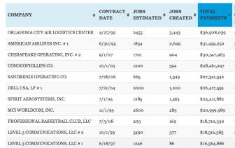 Quality Jobs Recipients