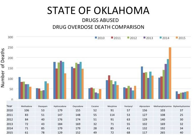 The latest counts of drugs involved in fatal overdoses in Oklahoma show a dramatic spike in 2015 in methamphetamine-related deaths and a dip in cases involving the most frequently abused prescription opioids, hydrocodone and oxycodone. In many cases, multiple drugs contributed to the death.