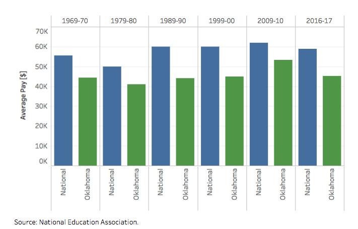 Teacher Pay by Decade: Oklahoma vs  the Nation   Oklahoma Watch
